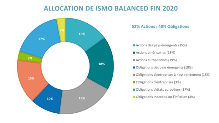 allocation-fonds-ismo-balanced