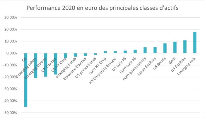 performance-2020-actifs