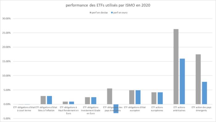 performance-etfs-ismo-2020