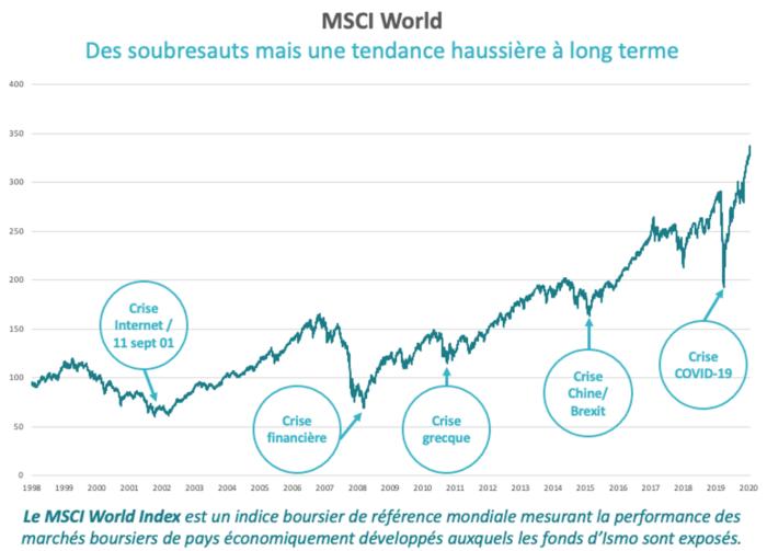 indice-msci-performances-2020-ismo