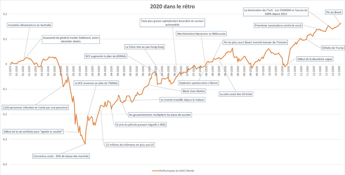 2020_ismo_bourse_graph