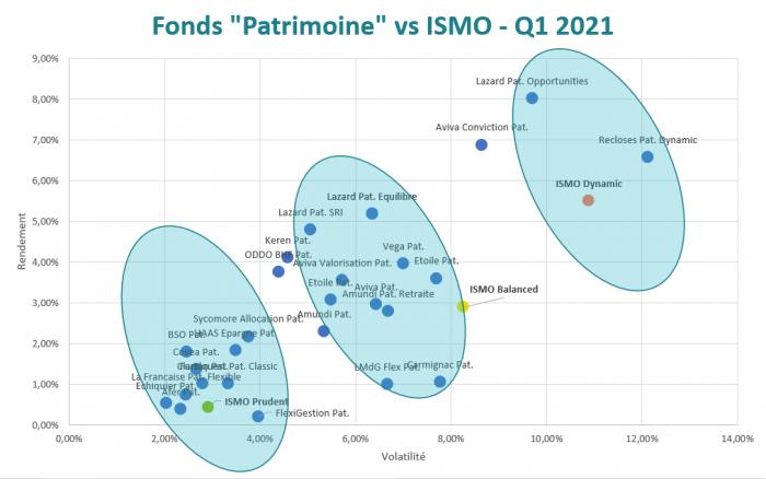 fonds-patrimoine-vs-ismo-q1