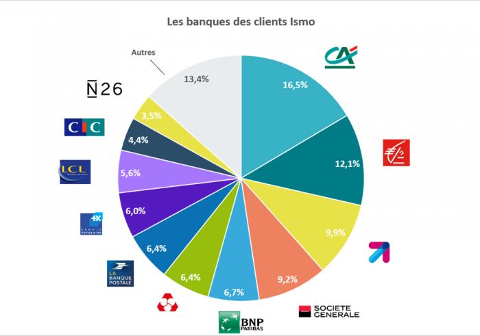 les-banques-des-clients-ismo