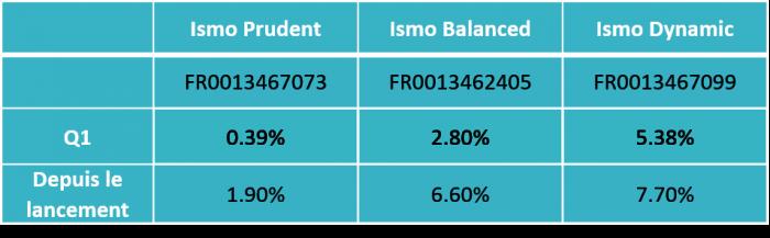 tableau-performances-ismo-Q1-2021
