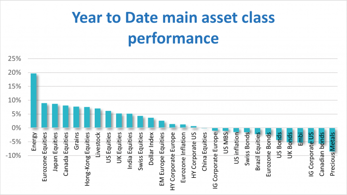 year-to-date-main-asset-class-performance-ismo-Q1-2021