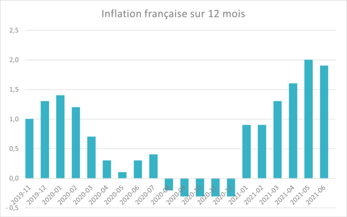 ismo_inflation_francaise_12_mois_blog