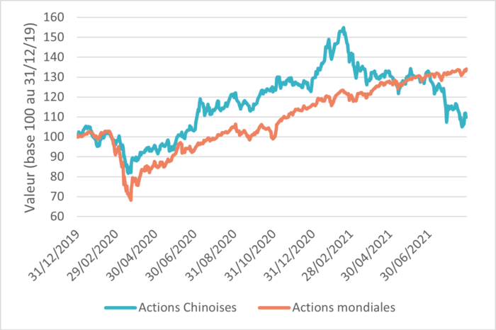 graphique_newsletter_ismo_septembre_actions_chinoises_vs_actions_mondiales_2