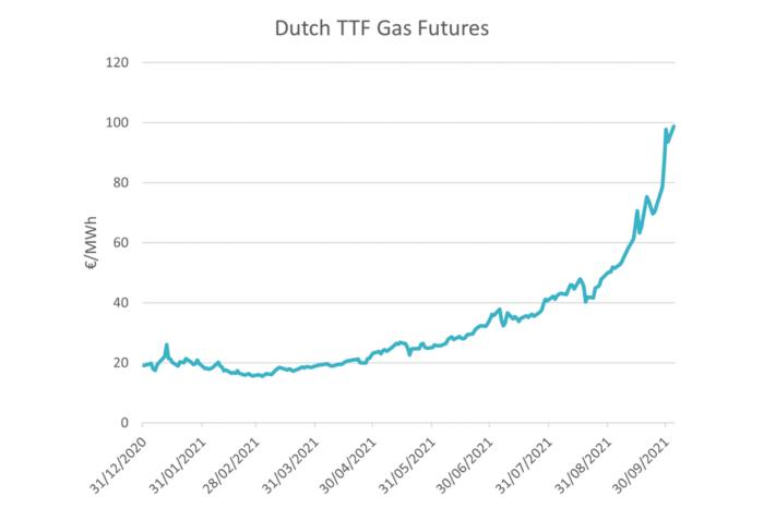 Ducth_ttf_gas_futures_blog_octobre_21