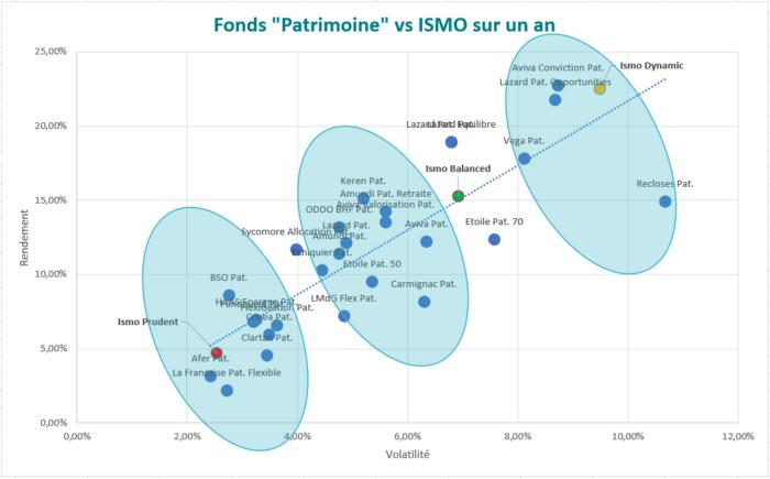 performance_fonds_ismo_vs_patrimoine_1an_blog