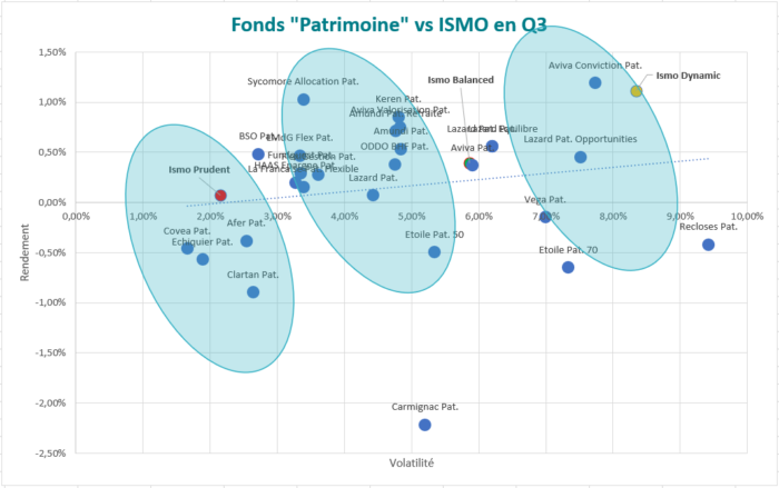 performance_fonds_ismo_vs_patrimoine_3mois_blog