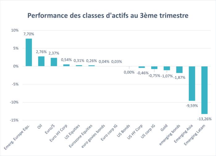 performances_classes_dactifs_Q3_2021_blog