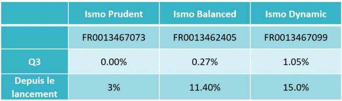 tableau-performances-ismo-Q3-2021-blog
